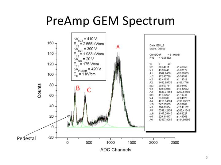 PreAmp GEM Spectrum
