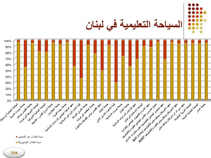 السياحة التعليمية في لبنان