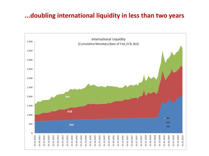 ...doubling international liquidity in less than two years