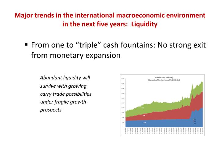 Major trends in the international macroeconomic environment in the next five years:  Liquidity