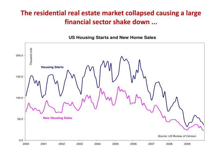 The residential real estate market collapsed causing a large financial sector shake down ...