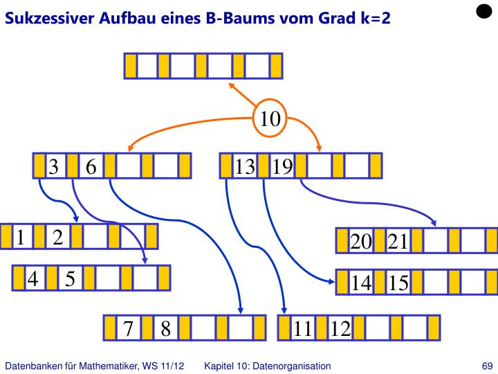 Sukzessiver Aufbau eines B-Baums vom Grad k=2