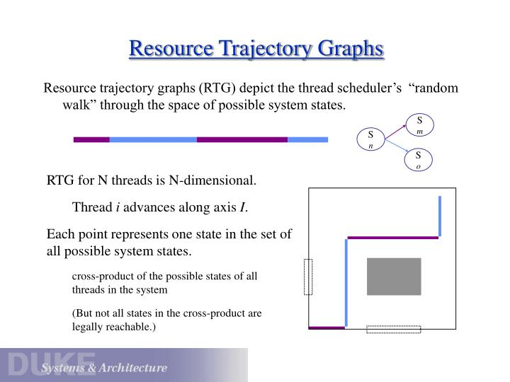 "Resource trajectory graphs (RTG) depict the thread scheduler's  ""random walk"" through the space of possible system states."