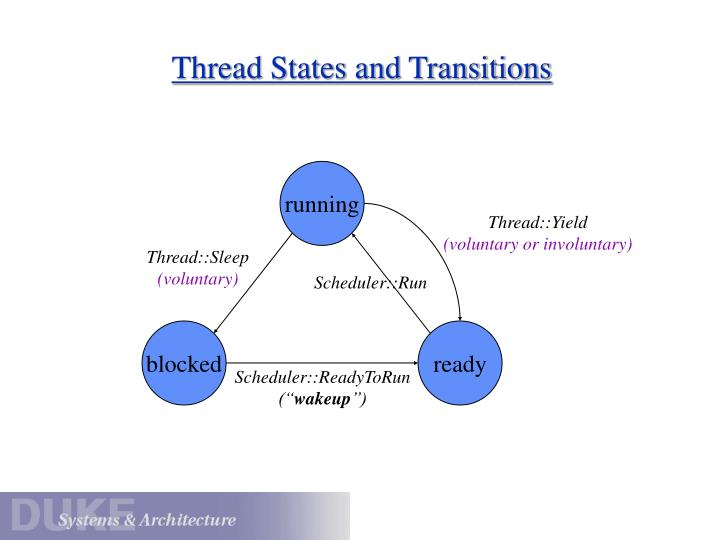 Thread States and Transitions