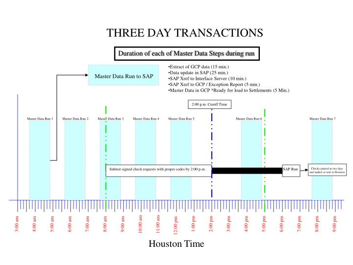 THREE DAY TRANSACTIONS