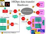 10gbps data transfer hardware