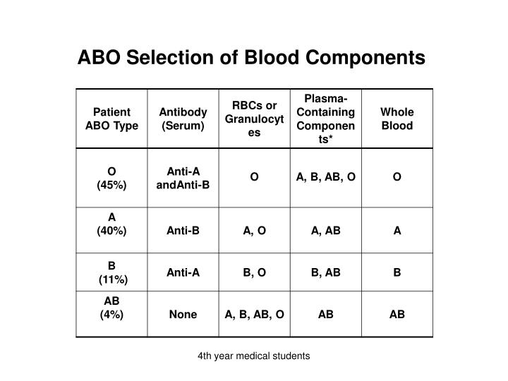 ABO Selection of Blood Components