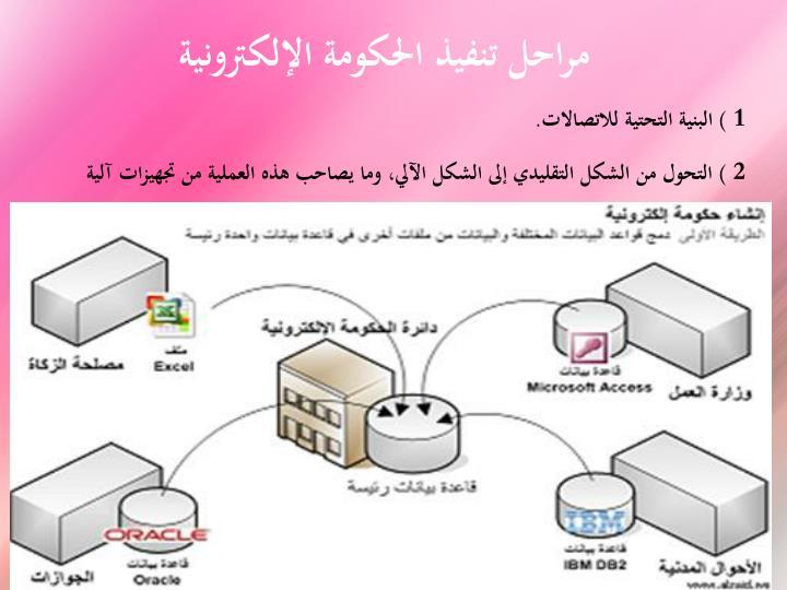 مراحل تنفيذ الحكومة الإلكترونية