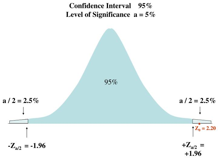 Confidence Interval    95%