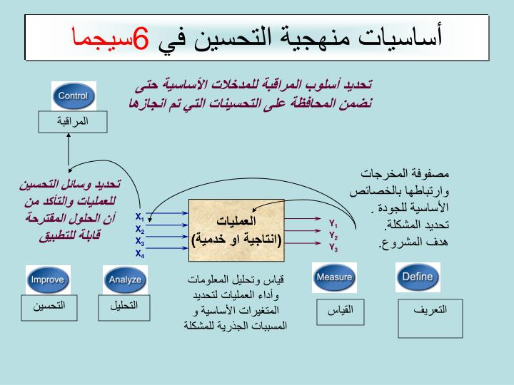 أساسيات منهجية التحسين في