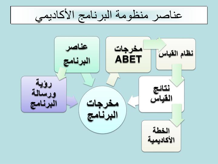 عناصر منظومة البرنامج الأكاديمي