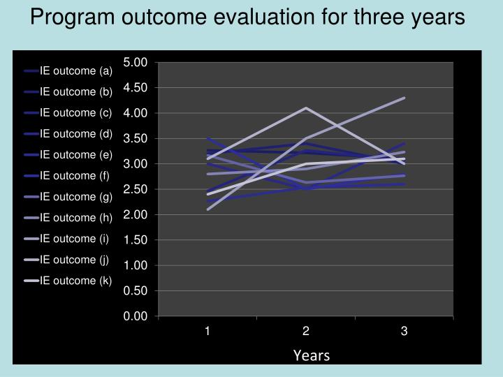 Program outcome evaluation for three years