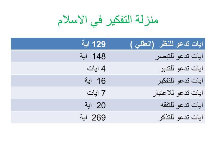 منزلة التفكير في الاسلام