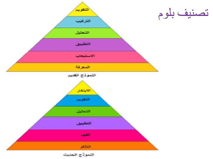 تصنيف بلوم