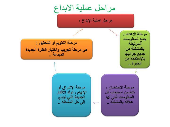مراحل عملية الابداع
