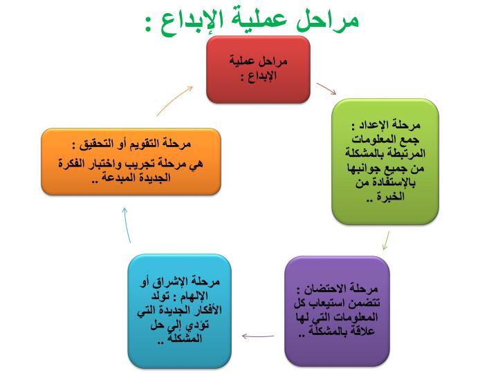 مراحل عملية الإبداع :
