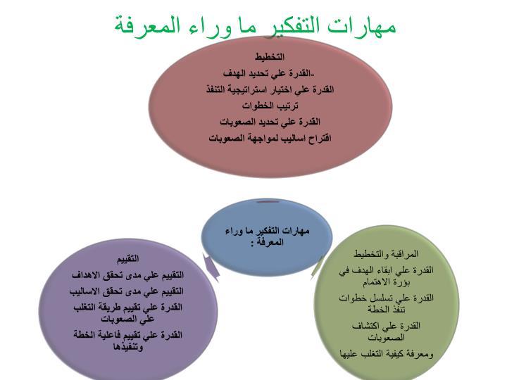 مهارات التفكير ما وراء المعرفة