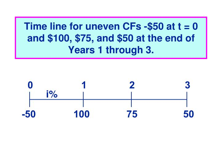 Time line for uneven CFs -$50 at t = 0 and $100, $75, and $50 at the end of Years 1 through 3.