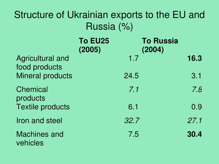 Structure of Ukrainian exports to the EU and Russia (%)