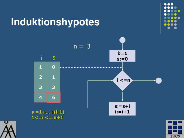 Induktionshypotes