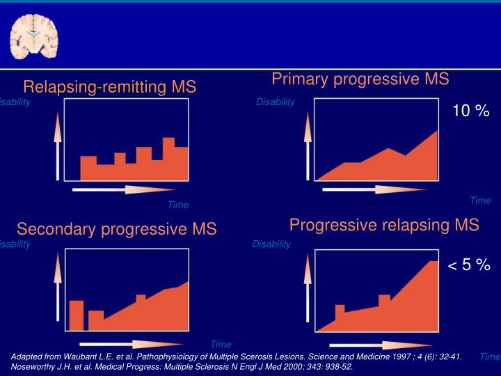 Primary progressive MS
