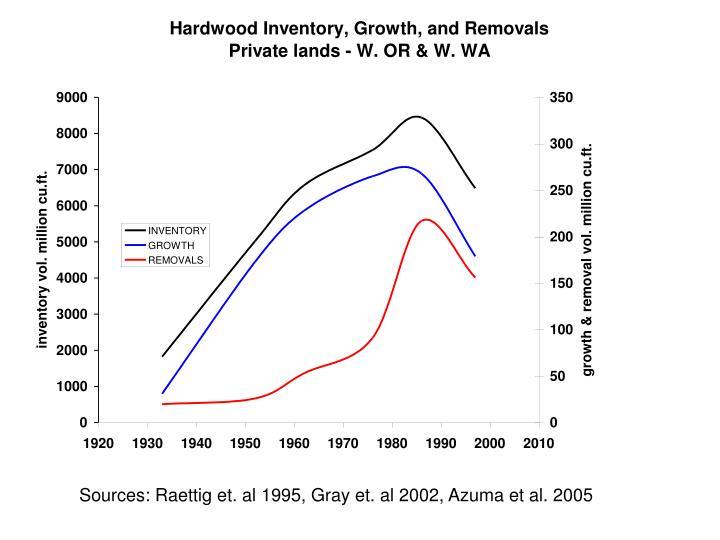 Sources: Raettig et. al 1995, Gray et. al 2002, Azuma et al. 2005