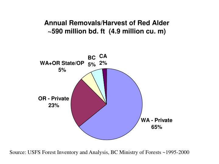 Source: USFS Forest Inventory and Analysis, BC Ministry of Forests ~1995-2000