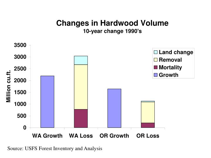Source: USFS Forest Inventory and Analysis
