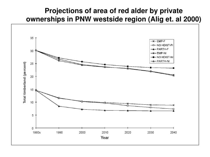 Projections of area of red alder by private ownerships in PNW westside region (Alig et. al 2000)