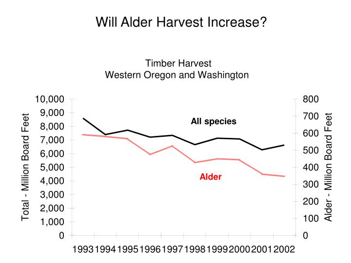 Will Alder Harvest Increase?