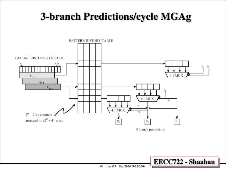 3-branch Predictions/cycle MGAg