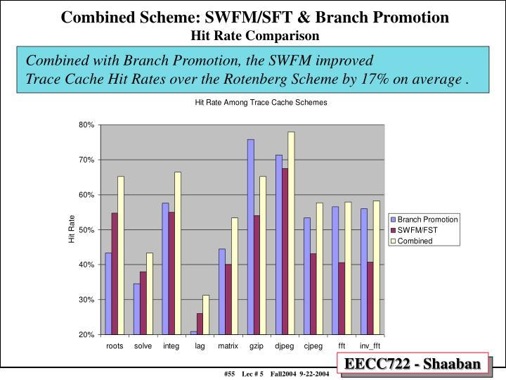 Combined Scheme: SWFM/SFT & Branch Promotion