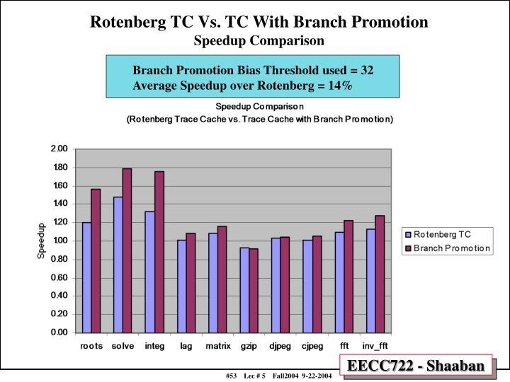 Rotenberg TC Vs. TC With Branch Promotion
