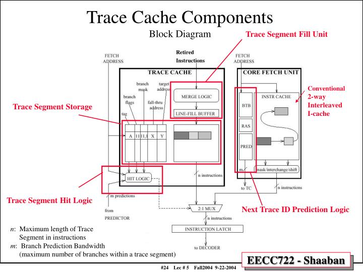 Trace Cache Components