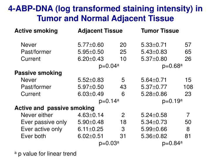 4-ABP-DNA (log transformed staining intensity) in Tumor and Normal Adjacent Tissue
