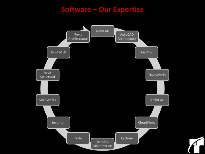 Software – Our Expertise