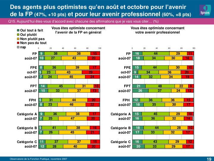 Des agents plus optimistes qu'en août et octobre pour l'avenir de la FP