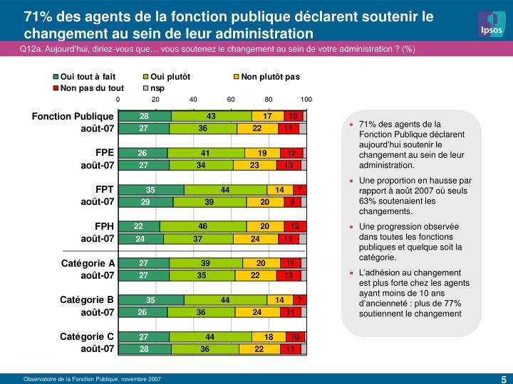 71% des agents de la fonction publique déclarent soutenir le changement au sein de leur administration