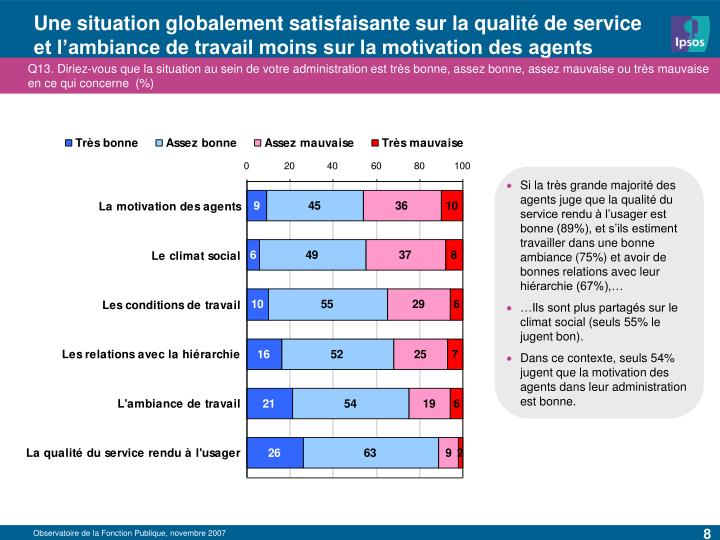 Une situation globalement satisfaisante sur la qualité de service et l'ambiance de travail moins sur la motivation des agents
