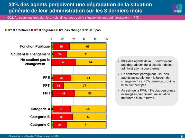 30% des agents perçoivent une dégradation de la situation générale de leur administration sur les 3 derniers mois