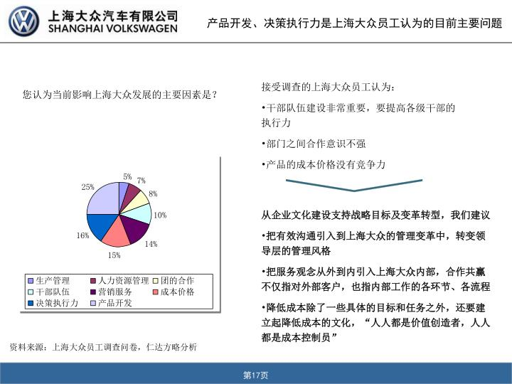 产品开发、决策执行力是上海大众员工认为的目前主要问题