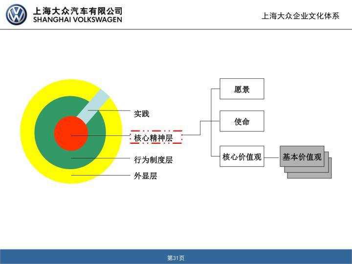 上海大众企业文化体系