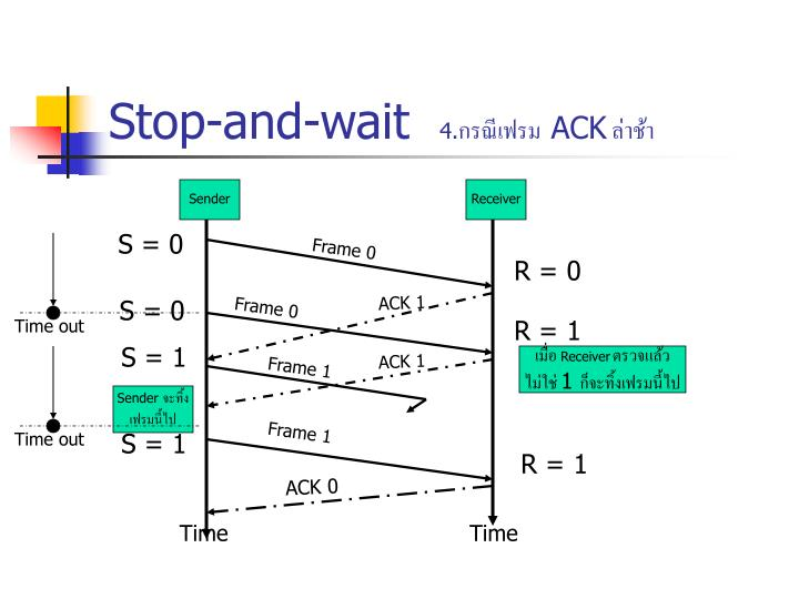 Stop-and-wait
