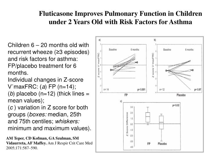 Fluticasone Improves Pulmonary Function in Children under 2 Years Old with Risk Factors for Asthma