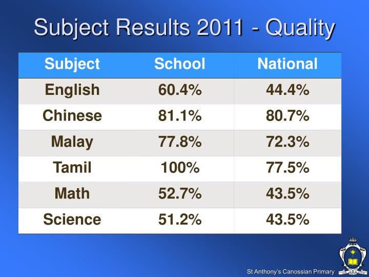 Subject Results 2011 - Quality