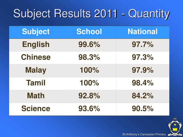 Subject Results 2011 - Quantity