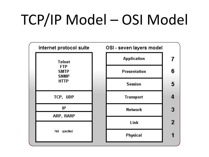 TCP/IP Model – OSI Model