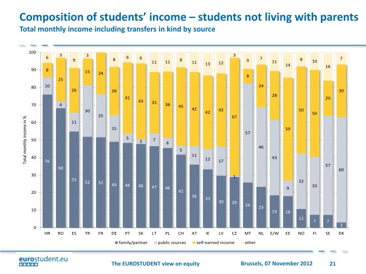 Composition of students' income – students not living with parents
