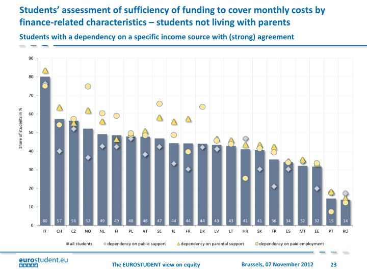 Students' assessment of sufficiency of funding to cover monthly costs by finance-related characteristics – students not living with parents