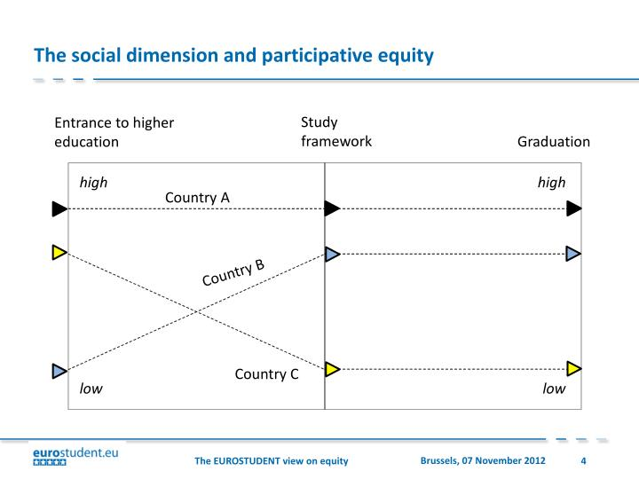 The social dimension and participative equity